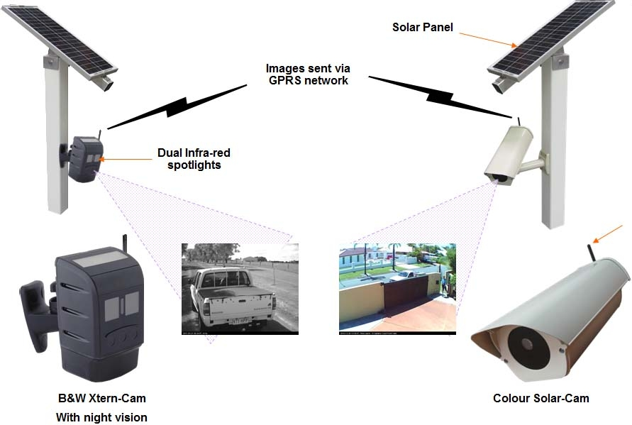 Solar security systems solar wireless cctv with remote security complete remote viewed cctv wireless solar system publicscrutiny Images