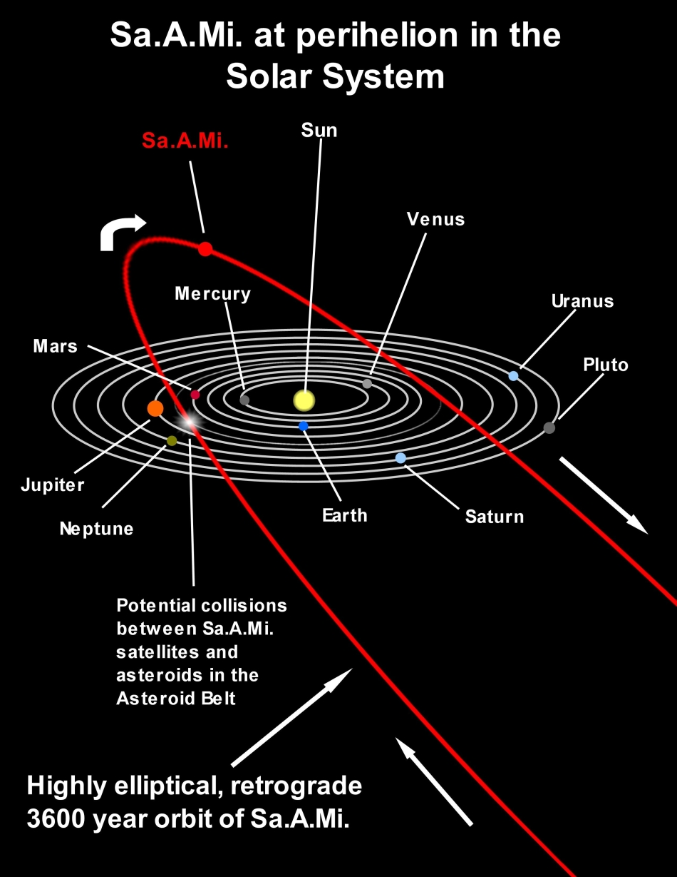 Truth about Nibiru, Ninth Planet Fact and Fiction